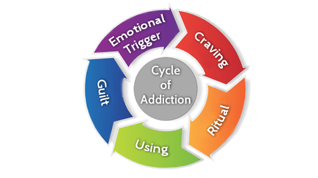 Addiction-Cycle